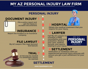 Personal injury to settlement infographic